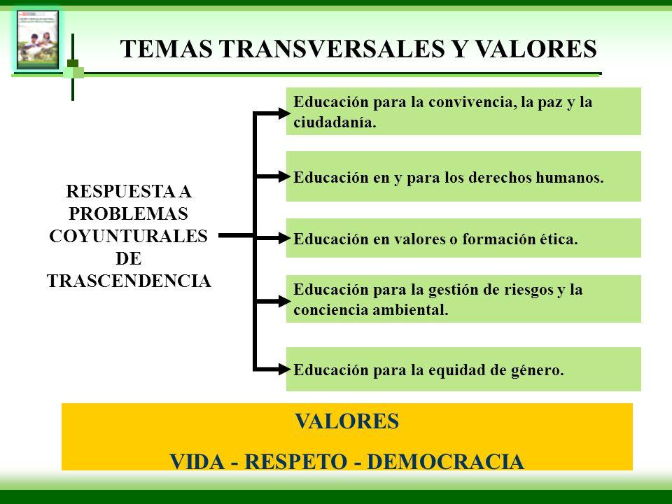 TEMAS TRANSVERSALES Y VALORES RESPUESTA A PROBLEMAS COYUNTURALES DE TRASCENDENCIA Educación para la convivencia, la paz y la ciudadanía. Educación en