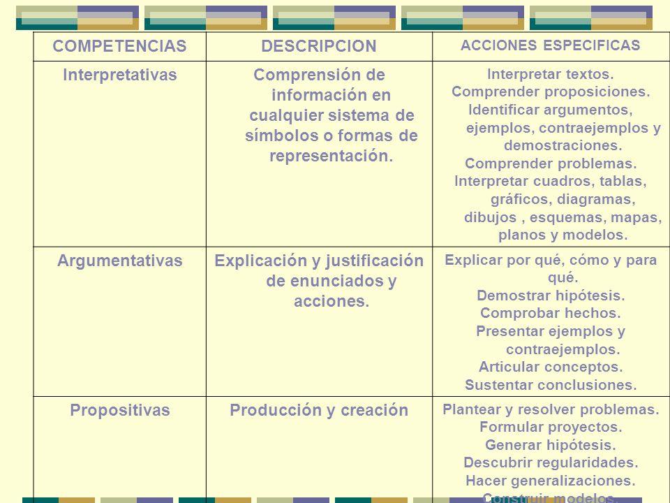 COMPETENCIASDESCRIPCION ACCIONES ESPECIFICAS InterpretativasComprensión de información en cualquier sistema de símbolos o formas de representación.