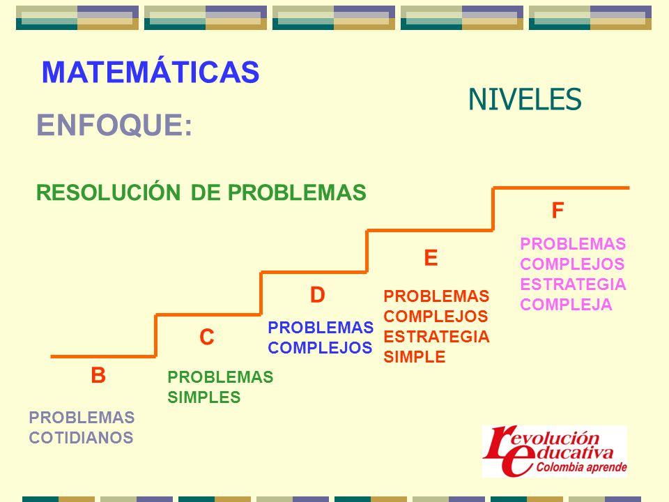 NIVELES B C D E F PROBLEMAS COTIDIANOS PROBLEMAS SIMPLES PROBLEMAS COMPLEJOS PROBLEMAS COMPLEJOS ESTRATEGIA SIMPLE PROBLEMAS COMPLEJOS ESTRATEGIA COMPLEJA MATEMÁTICAS ENFOQUE: RESOLUCIÓN DE PROBLEMAS