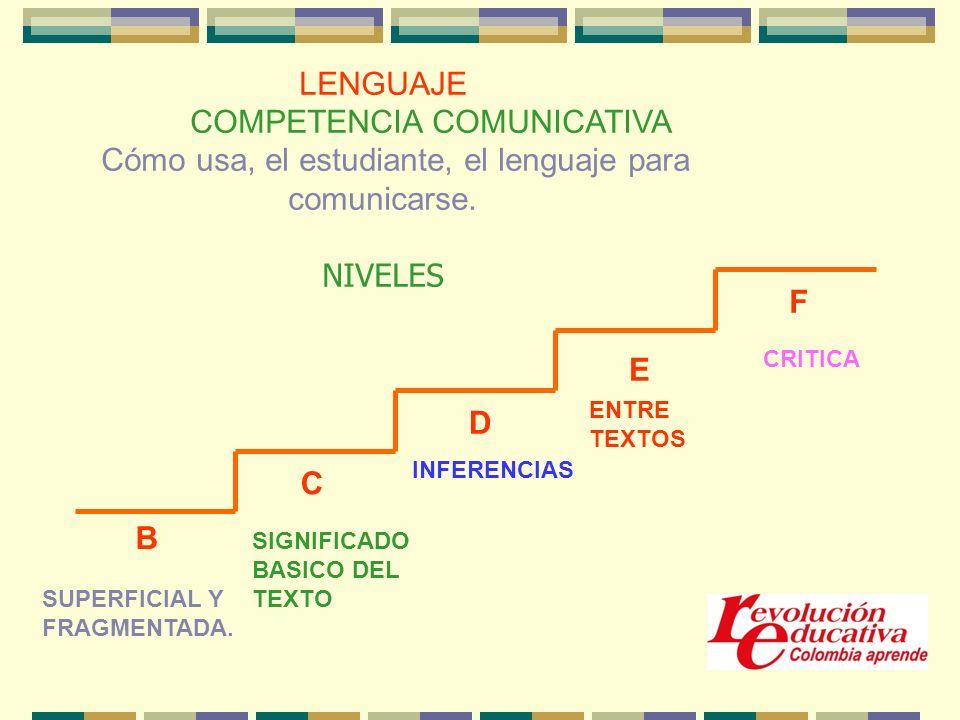 LENGUAJE COMPETENCIA COMUNICATIVA Cómo usa, el estudiante, el lenguaje para comunicarse.