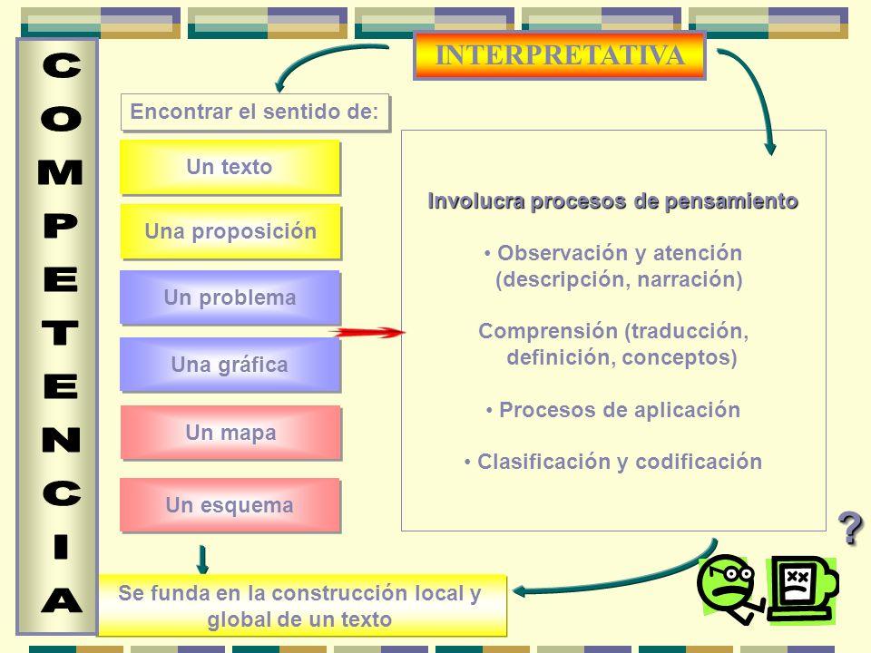 Involucra procesos de pensamiento Involucra procesos de pensamiento Observación y atención (descripción, narración) Comprensión (traducción, definición, conceptos) Procesos de aplicación Clasificación y codificación Se funda en la construcción local y global de un texto Encontrar el sentido de: Un texto Una proposición Un problema Una gráfica Un mapa Un esquema ?.