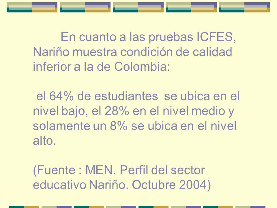 En cuanto a las pruebas ICFES, Nariño muestra condición de calidad inferior a la de Colombia: el 64% de estudiantes se ubica en el nivel bajo, el 28% en el nivel medio y solamente un 8% se ubica en el nivel alto.