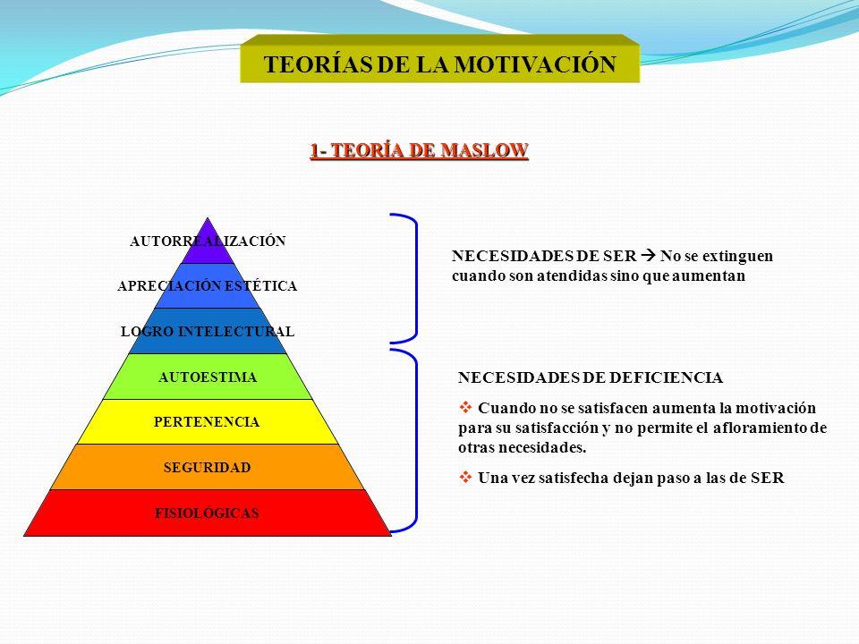 TEORÍAS DE LA MOTIVACIÓN 1- TEORÍA DE MASLOW AUTORREALIZA CIÓN APRECIACIÓN ESTÉTICA LOGRO INTELECTURAL AUTOESTIMA PERTENENCIA SEGURIDAD FISIOLÓGICAS N