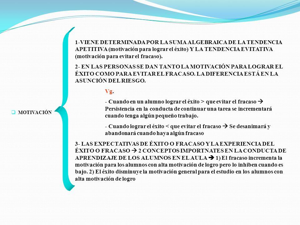 MOTIVACIÓN 1-VIENE DETERMINADA POR LA SUMA ALGEBRAICA DE LA TENDENCIA APETITIVA (motivación para lograr el éxito) Y LA TENDENCIA EVITATIVA (motivación