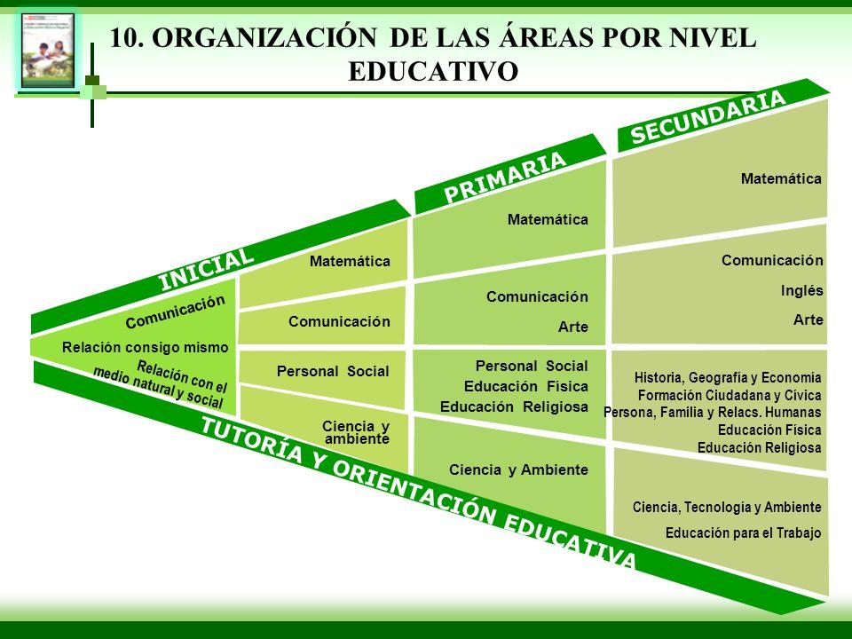 10. ORGANIZACIÓN DE LAS ÁREAS POR NIVEL EDUCATIVO INICIAL PRIMARIA SECUNDARIA Comunicación Matemática Comunicación Personal Social Ciencia y ambiente
