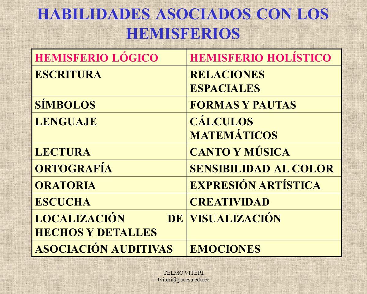 TELMO VITERI tviteri@pucesa.edu.ec ESTILOS DE APRENDIZAJES HEMISFERIO LÓGICO HEMISFERIO HOLÍSTICO LOGICOHOLISTICO ANALÍTICOINTUITIVO ABSTRACTOCONCRETO SECUENCIALGLOBAL (DE LA PARTE AL TODO)(DEL TODO A LA PARTE) LINEALALEATORIO ABSTRACTOCONCRETO REALISTAFANTÁSTICO VERBALNO VERBAL TEMPORALATEMPORAL SIMBÓLICOLITERAL CUANTITATIVOCUALITATIVO