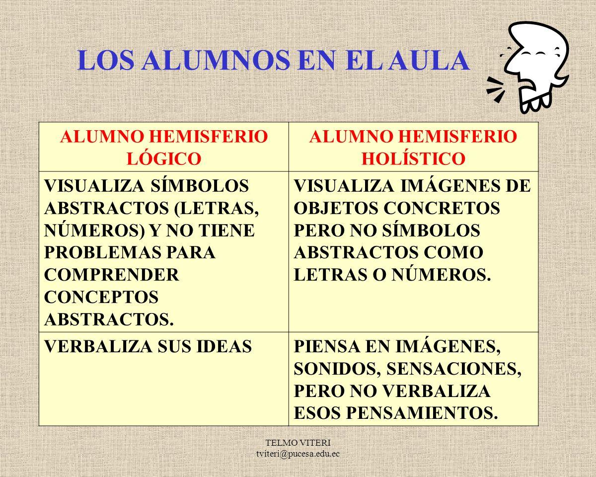 TELMO VITERI tviteri@pucesa.edu.ec HABILIDADES ASOCIADOS CON LOS HEMISFERIOS HEMISFERIO LÓGICOHEMISFERIO HOLÍSTICO ESCRITURARELACIONES ESPACIALES SÍMBOLOSFORMAS Y PAUTAS LENGUAJECÁLCULOS MATEMÁTICOS LECTURACANTO Y MÚSICA ORTOGRAFÍASENSIBILIDAD AL COLOR ORATORIAEXPRESIÓN ARTÍSTICA ESCUCHACREATIVIDAD LOCALIZACIÓN DE HECHOS Y DETALLES VISUALIZACIÓN ASOCIACIÓN AUDITIVASEMOCIONES