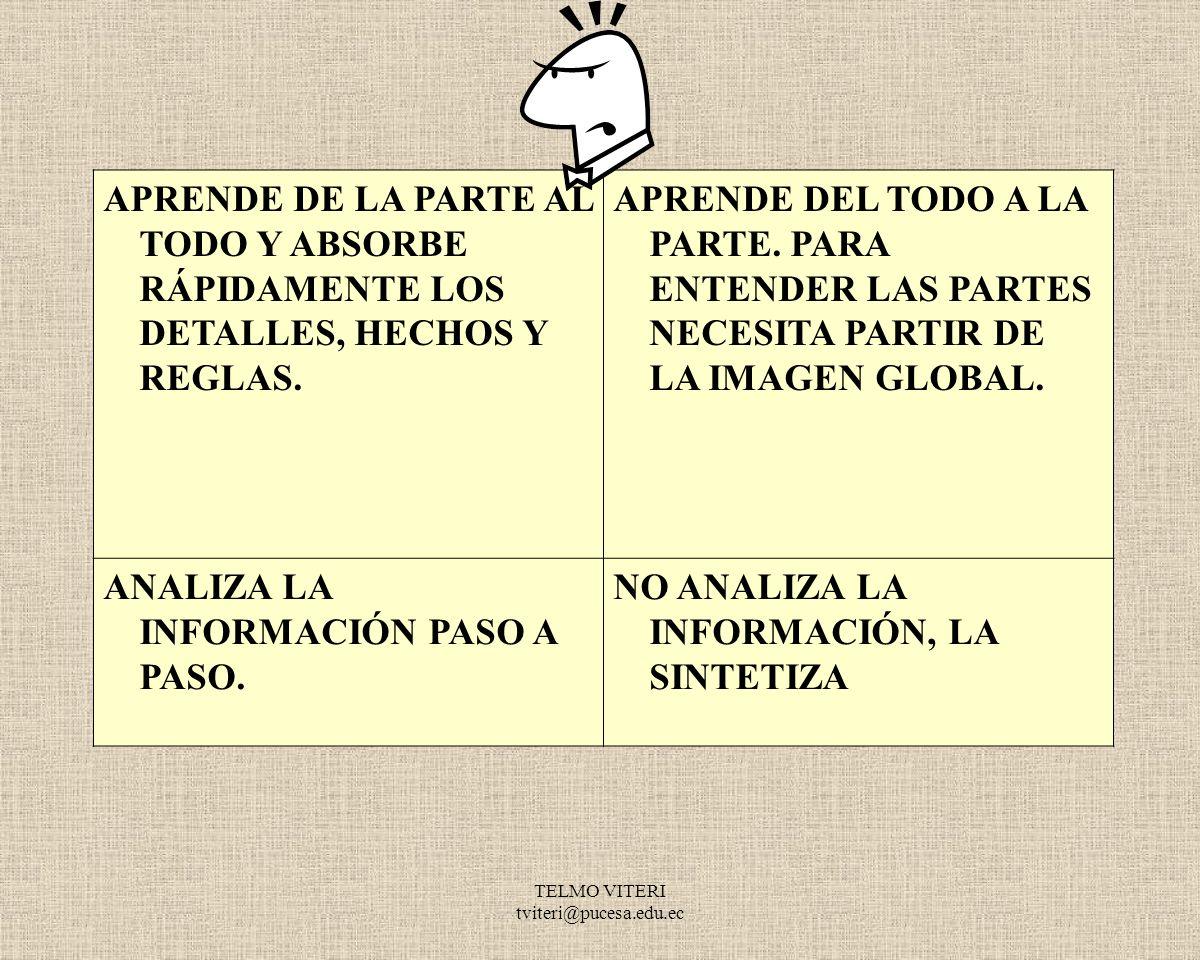 TELMO VITERI tviteri@pucesa.edu.ec ALUMNO HEMISFERIO LÓGICO ALUMNO HEMISFERIO HOLÍSTICO VISUALIZA SÍMBOLOS ABSTRACTOS (LETRAS, NÚMEROS) Y NO TIENE PROBLEMAS PARA COMPRENDER CONCEPTOS ABSTRACTOS.