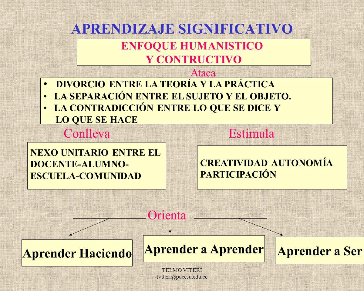 TELMO VITERI tviteri@pucesa.edu.ec ACTIVIDADES PARA LOS DOS HEMISFERIOS HEMISFERIO LÓGICO HEMISFERIO HOLÍSTICO HACER ESQUEMASHACER MAPAS CONCEPTUALES DAR REGLASDAR EJEMPLOS EXPLICAR PASO A PASO EMPEZAR POR EXPLICAR LA IDEA GLOBAL