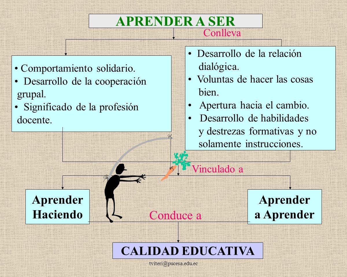 TELMO VITERI tviteri@pucesa.edu.ec APRENDER A APRENDER Mayor énfasis en el aprendizaje que en la enseñanza.