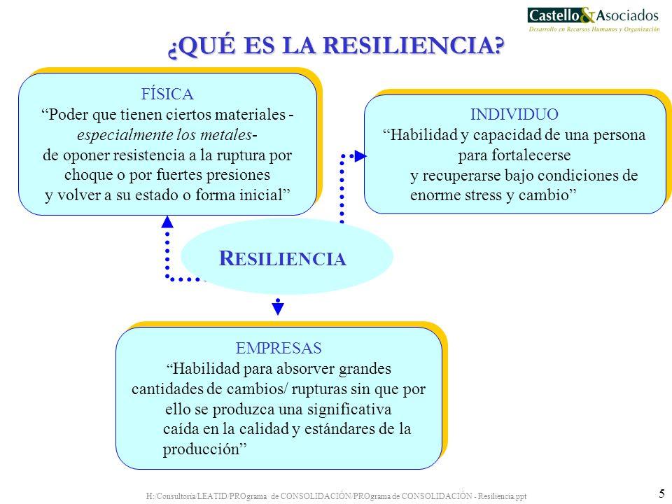 H:/Consultoría/LEATID/PROgrama de CONSOLIDACIÓN/PROgrama de CONSOLIDACIÓN - Resiliencia.ppt 36 Contexto cambiante PRESENTE PASADOFUTURO REALIDAD OBJETIVOS FUTUROS VALORES Feed back Hacer con lo que hay Flexible Proactivo Adaptable Positivo Concentrado Organizado LA CONCEPCIÓN HOLÍSTICA DE LA RESILIENCIA