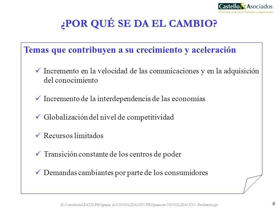 H:/Consultoría/LEATID/PROgrama de CONSOLIDACIÓN/PROgrama de CONSOLIDACIÓN - Resiliencia.ppt 7 Paradigmas Necesidades de la Organización Conductas Procesos Resultados Principios