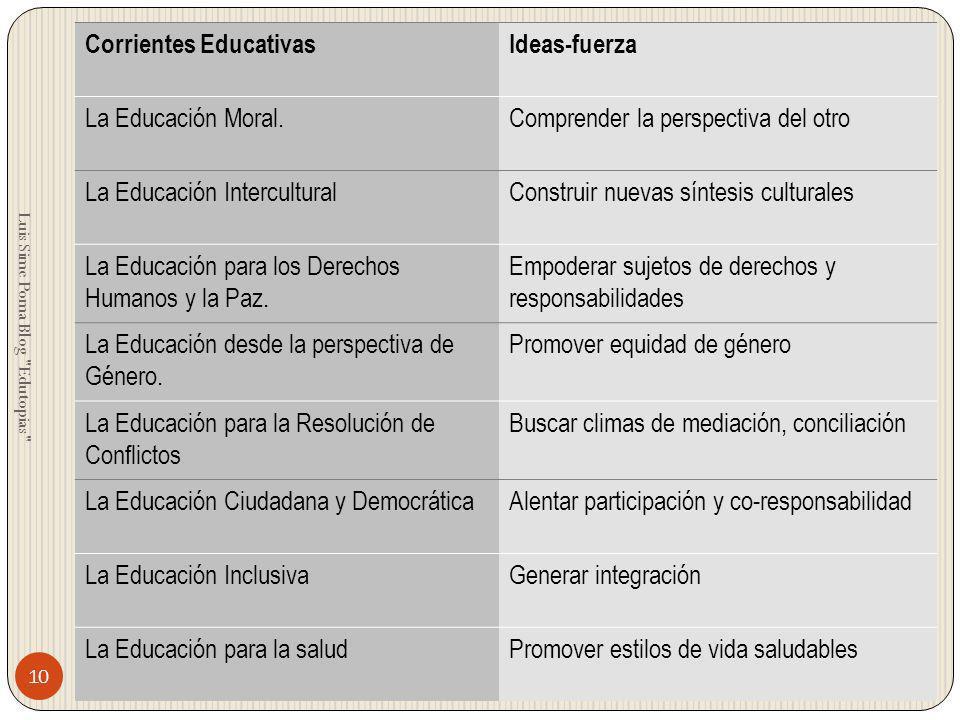 Corrientes EducativasIdeas-fuerza La Educación Moral.Comprender la perspectiva del otro La Educación InterculturalConstruir nuevas síntesis culturales