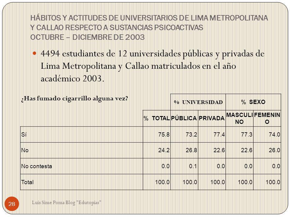 HÁBITOS Y ACTITUDES DE UNIVERSITARIOS DE LIMA METROPOLITANA Y CALLAO RESPECTO A SUSTANCIAS PSICOACTIVAS OCTUBRE – DICIEMBRE DE 2003 4494 estudiantes d