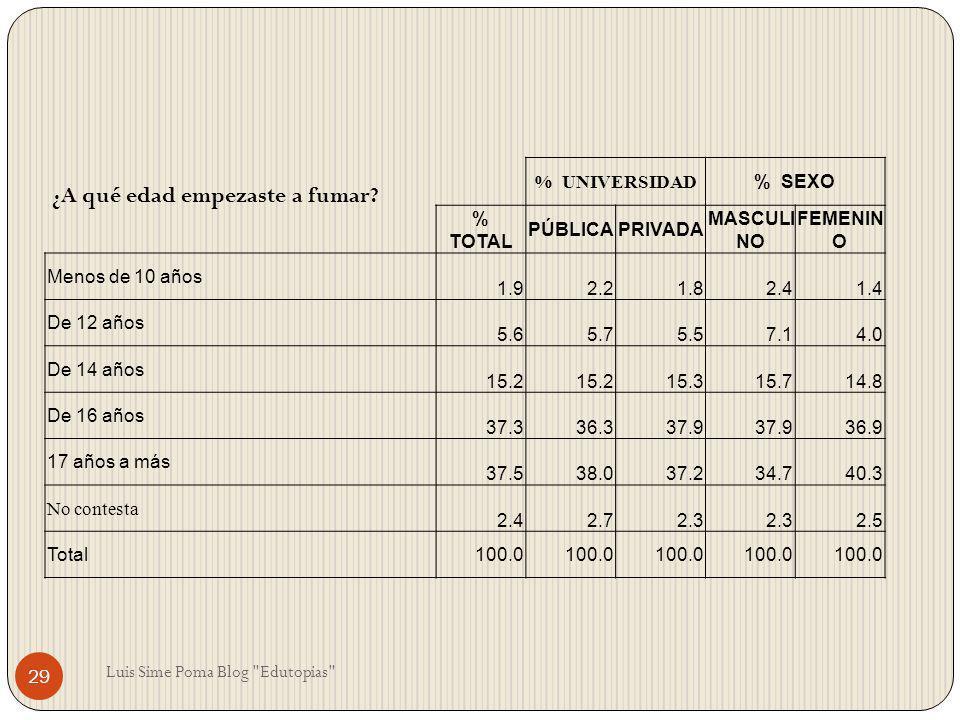 ¿A qué edad empezaste a fumar? % UNIVERSIDAD % SEXO % TOTAL PÚBLICAPRIVADA MASCULI NO FEMENIN O Menos de 10 años 1.92.21.82.41.4 De 12 años 5.65.75.57