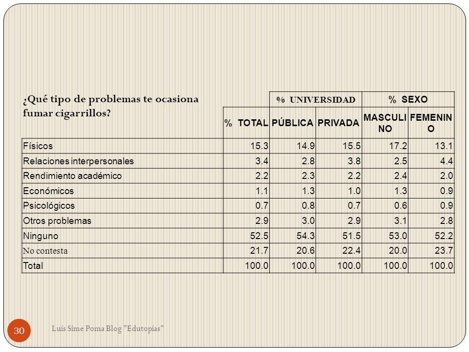 ¿Qué tipo de problemas te ocasiona fumar cigarrillos? % UNIVERSIDAD % SEXO % TOTALPÚBLICAPRIVADA MASCULI NO FEMENIN O Físicos15.314.915.517.213.1 Rela