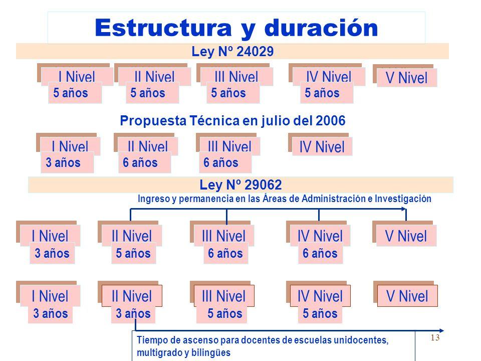 12 Ley del Profesorado N° 24029 Profesores actualmente en servicio en el Estado. Profesores en servicio en el sector privado. Aux. educación Cesantes.