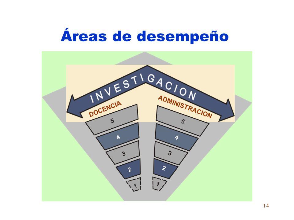 13 Estructura y duración IV Nivel III Nivel V Nivel II Nivel I Nivel 5 años IV Nivel III Nivel II Nivel I Nivel 3 años5 años6 años V Nivel I Nivel II