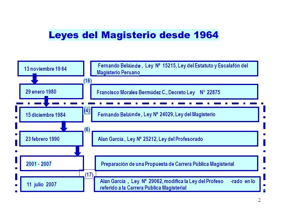 2 2 Leyes del Magisterio desde 1964 13 noviembre 19 64 15 diciembre 1984 23 febrero 1990 2001-2007 29 enero 1980 Fernando Belaú nde,LeyNº15215, Ley del Estatuto y Escalafón del Magisterio Peruano Fernando Bela únde,LeyNº24029, Ley del Magisterio Alan García,LeyNº25212, Ley del Profesorado Preparación de una Propuesta de Carrera Pública Magisterial Francisco Morales Bermúdez C., Decreto LeyN°22875 (16) (4) (17) (6) 11 julio 2007 Alan García,LeyNº29062, modifica la Ley del Profeso-radoen lo referido a la Carrera Pública Magisterial nde