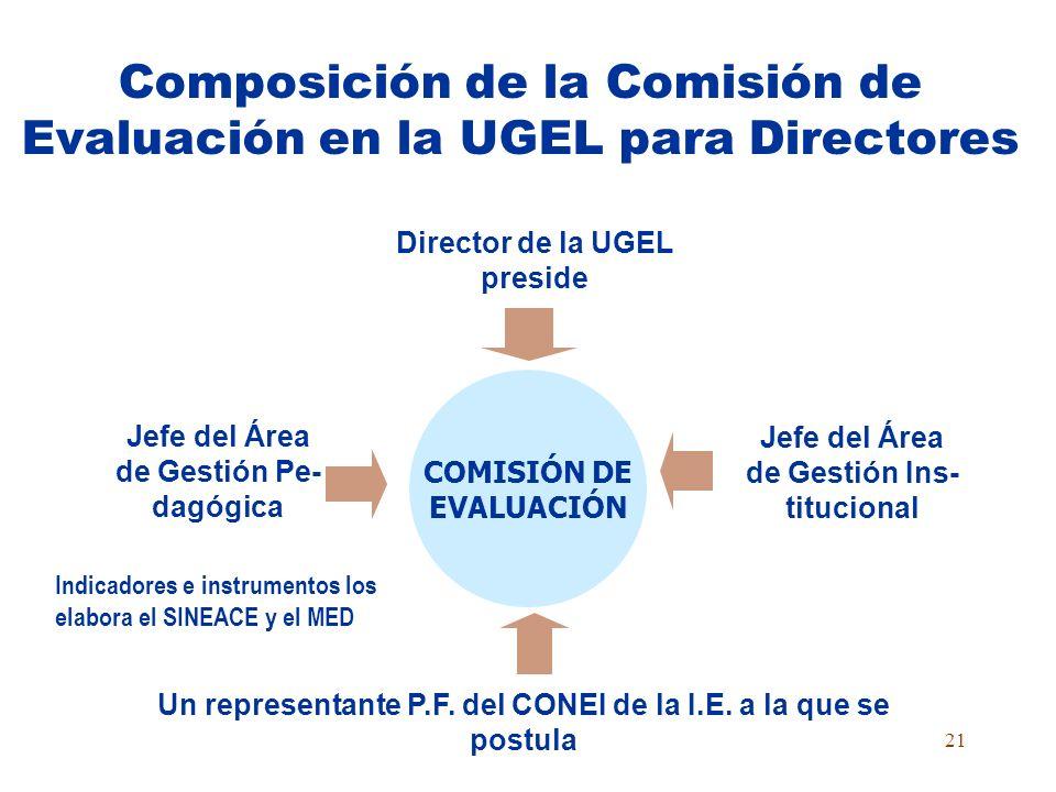 20 Responsabilidades de la Comisión de la Evaluación de la Institución Educativa En la evaluación para el ingreso Examinar a los postulantes. Establec