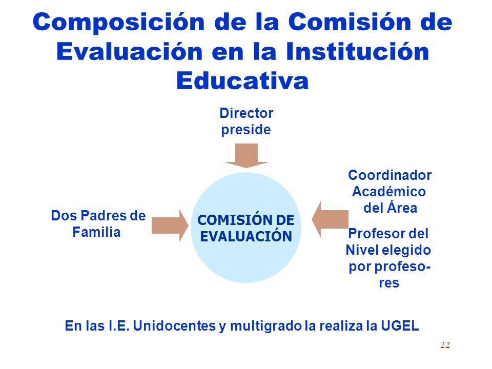 21 Composición de la Comisión de Evaluación en la UGEL para Directores COMISIÓN DE EVALUACIÓN Director de la UGEL preside Jefe del Área de Gestión Pe-