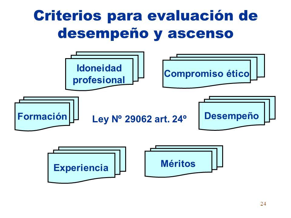 23 Evaluaciones en la Carrera Ascenso Desempeño Ingreso Cada tres años Asignación de desempeño Cargos Voluntarias Obligatorias Finalidad formativa Des