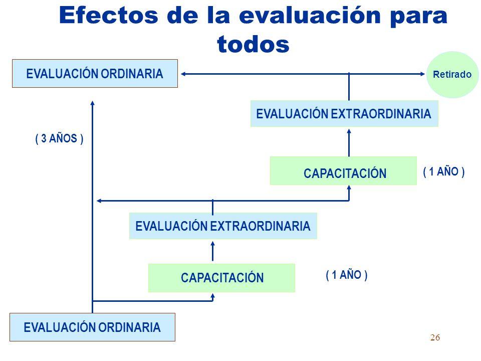 25 Factores de evaluación del desempeño Logros pedagógicos Dominio currículo y conocimientos Innovación pedagógica Autoevaluación Permanente, integral