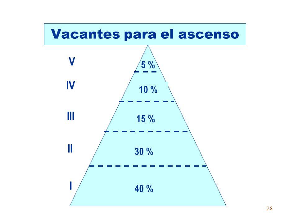 27 Requisitos para cargos directivos DirectorSubdirector a.Dos años en el II Nivel Magisterial (5 años) Un año en el II Nivel Magisterial para unidoce