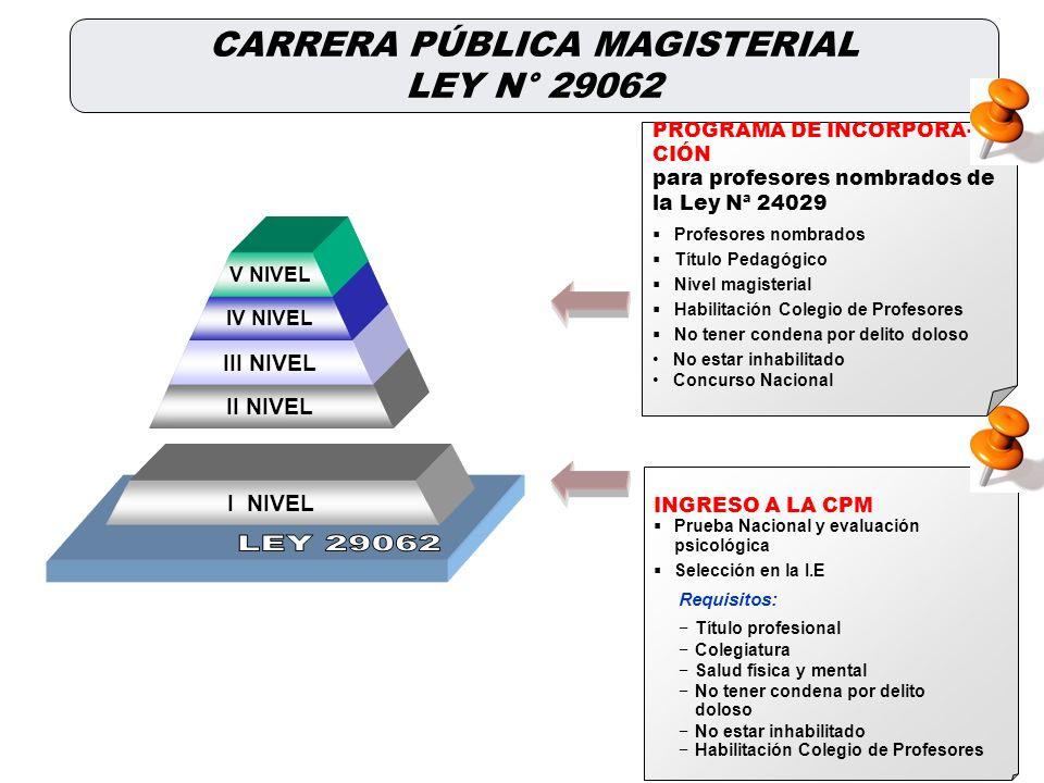 35 Asignaciones DIRECTOR O SUBDIRECTOR UNIDOCENTE MULTIGRADO FUNCIONES COMPETENCIAS Los Gobiernos Regionales pueden añadir otras asignaciones ACOMPAÑA