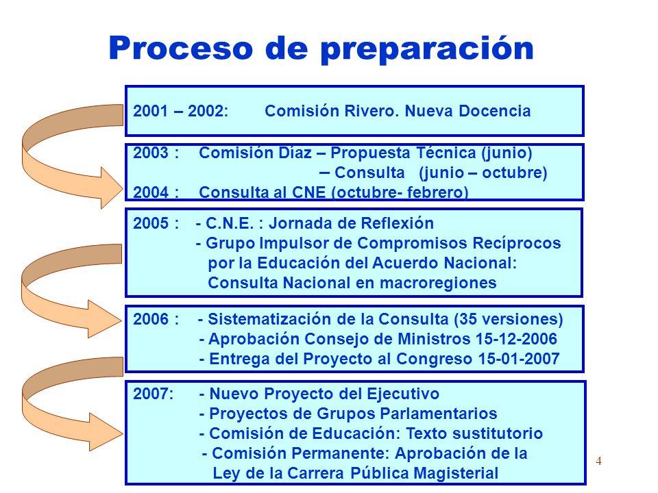 4 Proceso de preparación 2001 – 2002:Comisión Rivero.