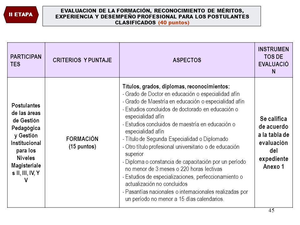44 EVALUACIÓN DE LA ETAPA NACIONAL CLASIFICATORIA I ETAPA ÁREASPARTICIPANTESCRITERIOSASPECTOS INSTRUMENTOS DE EVALUACIÓN GESTIÓN PEDAGÓGICA Y GESTIÓN