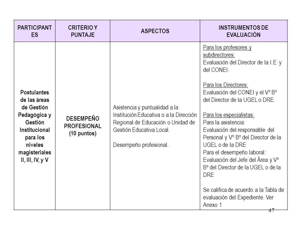 46 PARTICIPANTESCRITERIOS Y PUNTAJEASPECTOS INSTRUMENTOS DE EVALUACIÓN Postulantes de las áreas de Gestión Pedagógica y Gestión Institucional para los
