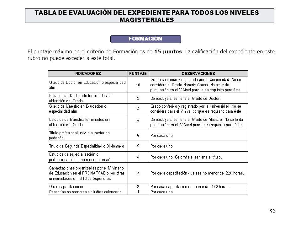 51 QUINTO NIVEL MAGISTERIAL AREASPUNTOSCRITERIOASPECTOS INSTRUMENTOS DE EVALUACIÓN Gestión Pedagógica y Gestión Institucional 60 IDONEIDAD PROFESIONAL