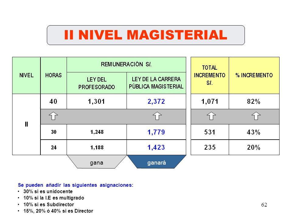 61 I NIVEL MAGISTERIAL ganaganará Se pueden añadir las siguientes asignaciones: 30% si es unidocente 10% si la I.E es multigrado 10% si es Subdirector