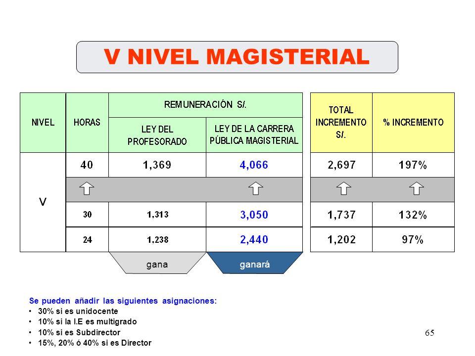 64 IV NIVEL MAGISTERIAL ganaganará Se pueden añadir las siguientes asignaciones: 30% si es unidocente 10% si la I.E es multigrado 10% si es Subdirecto