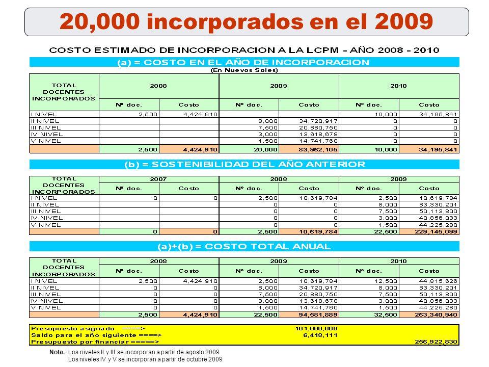 67 SOSTENIBILIDAD DEL PROGRAMA Escala Remunerativa máxima-Jornada Ordinaria de Trabajo -30horas cronológicas = 40 horas pedagógicas V 267.092346.00137