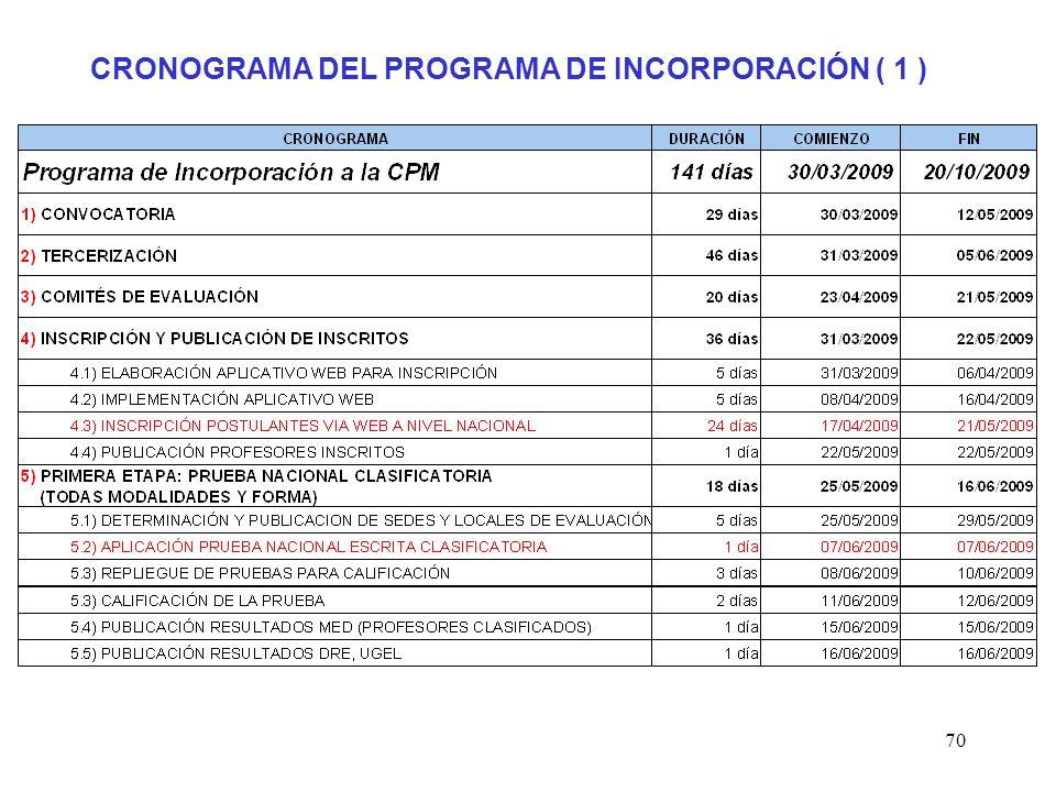 69 CRONOGRAMA DEL PROGRAMA DE INCORPORACIÓN