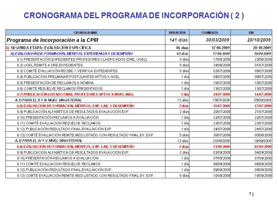 70 CRONOGRAMA DEL PROGRAMA DE INCORPORACIÓN ( 1 )