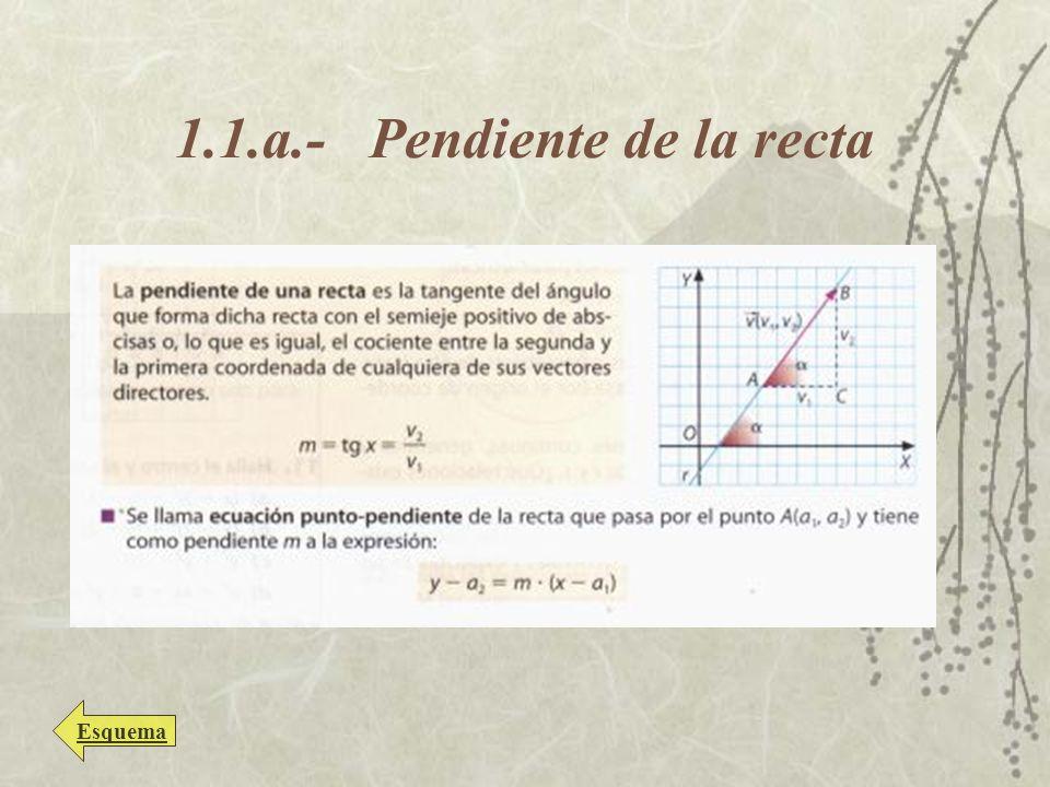 1.2.- Posiciones relativas de rectas Secantes Paralelas Coincidentes Esquema