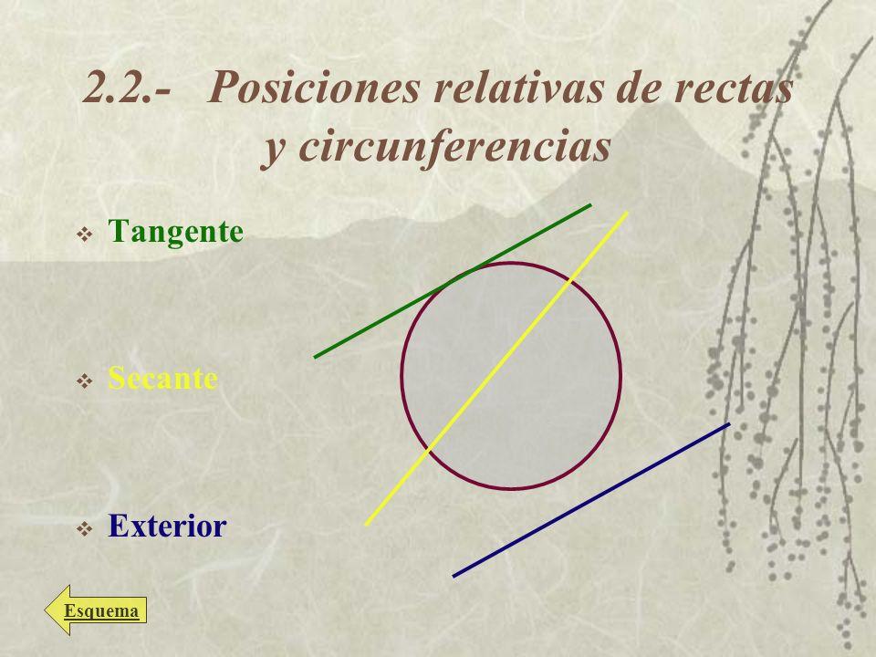 2.2.- Posiciones relativas de rectas y circunferencias Tangente Secante Exterior Esquema