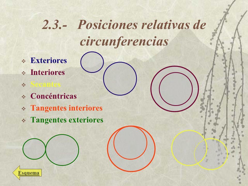2.3.- Posiciones relativas de circunferencias Exteriores Interiores Secantes Concéntricas Tangentes interiores Tangentes exteriores Esquema