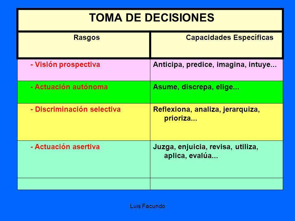 Luis Facundo TOMA DE DECISIONES Supone elegir una alternativa que nos parezca suficientemente racional, de tal manera que permita maximizar el resulta
