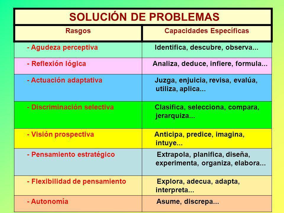 Luis Facundo SOLUCIÓN DE PROBLEMAS Activa los procesos del pensamiento necesarios… Para resolver y analizar situaciones… Que siendo difíciles; o compl