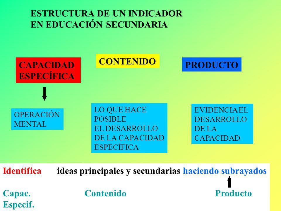 Luis Facundo LOS INDICADORES operativizan CAPACIDAD DE AREA ACTITUDES Capacidad Específica + Contenido + Producto Manifestaciones observables se origi
