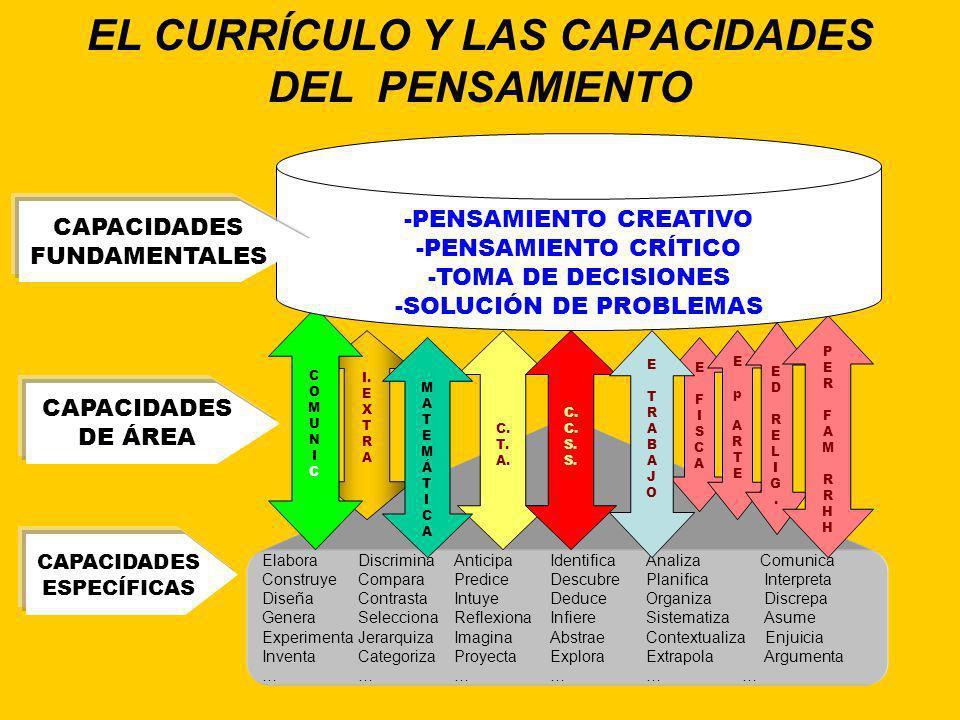 Luis Facundo APRENDIZAJE CAPACIDADES COMPETENCIAS HABILIDADES Y DESTREZAS POTENCIALES QUE SE EVALÚAN A PARTIR DE SU EVIDENCIA UTILIZANDO INDICADORES D