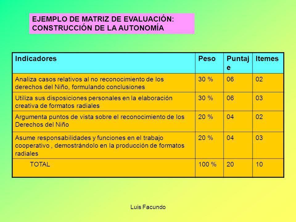 Luis Facundo IndicadoresPesoPuntaj e Itemes Identifica el tipo de texto y sus estructura (inicio, desarrollo y desenlace)mediante un esquema 30 % 06 0