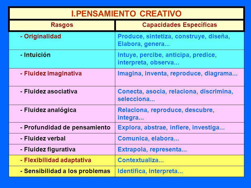 Luis Facundo Síntesis Mágica ( modif. De Silvano Arieti) HABILIDADES Planificación Organización Convergencia Síntesis Demostración Abstracción ACTITUD