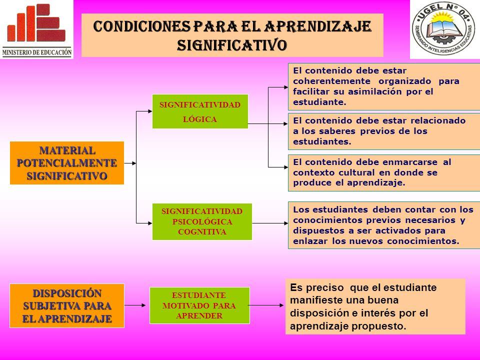 MATERIAL POTENCIALMENTE SIGNIFICATIVO SIGNIFICATIVIDAD LÓGICA SIGNIFICATIVIDAD PSICOLÓGICA COGNITIVA Es preciso que el estudiante manifieste una buena