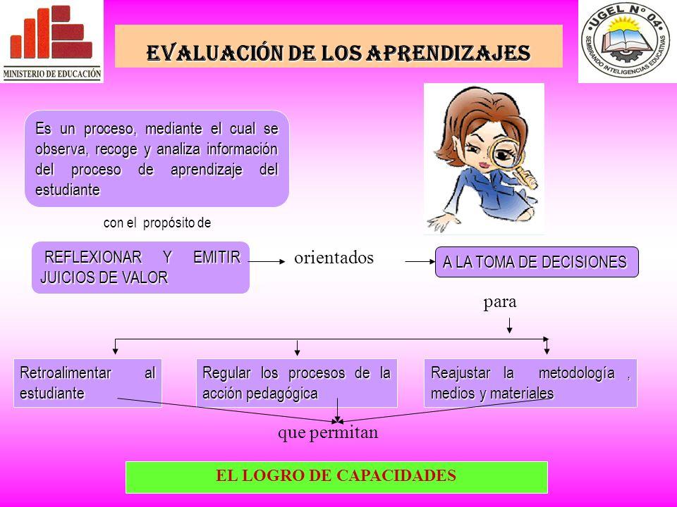 REFLEXIONAR Y EMITIR JUICIOS DE VALOR REFLEXIONAR Y EMITIR JUICIOS DE VALOR A LA TOMA DE DECISIONES con el propósito de orientados para Retroalimentar