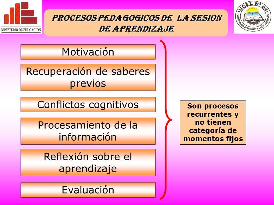 Son procesos recurrentes y no tienen categoría de momentos fijos Motivación Recuperación de saberes previos Conflictos cognitivos Procesamiento de la información Reflexión sobre el aprendizaje Evaluación PROCESOS PEDAGOGICOS DE LA SESION DE APRENDIZAJE